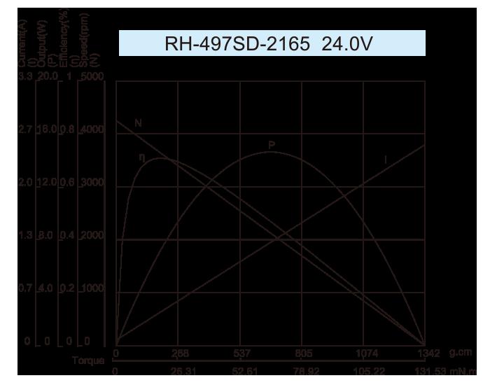 DC-Motor_RH-497_2165-24.0V