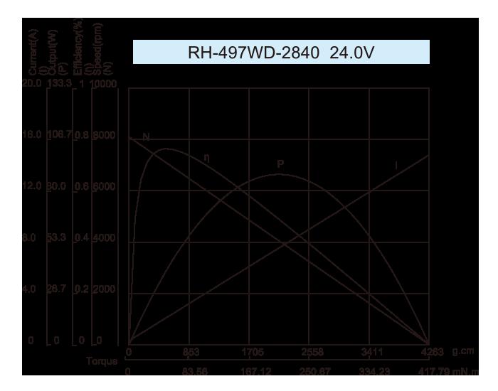 DC-Motor_RH-497_2840-24.0V